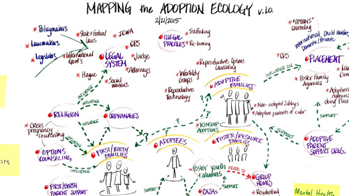 Mapping Adoption